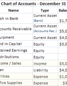 Image of our chart accounts dated dec also accounting basics the income statement and balance sheet rh keynotesupport