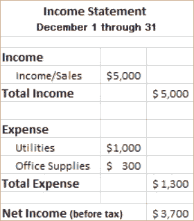 Accounting Basics: the Income Statement and Balance Sheet