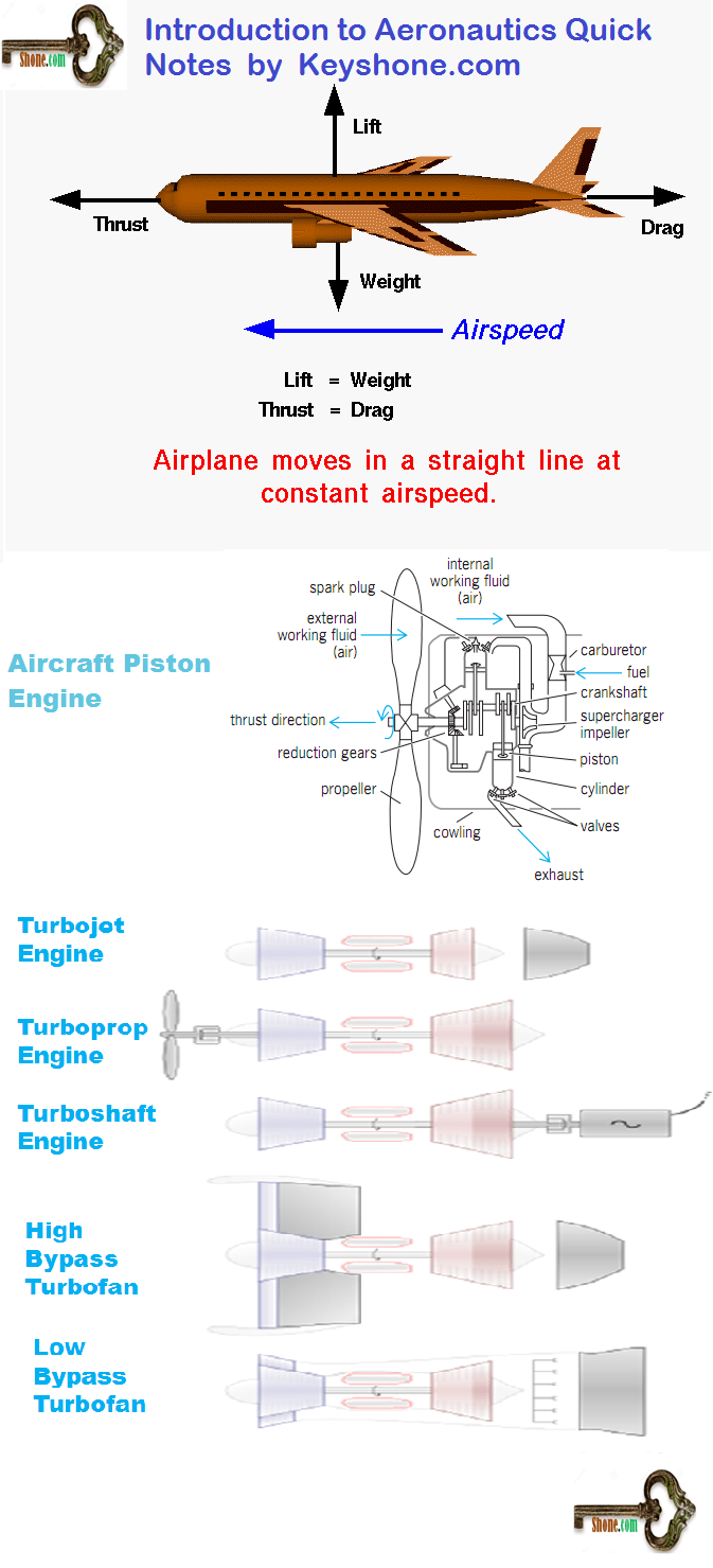 medium resolution of airplane propulsion is used to propel aircraft forward