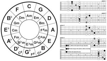 Guitar music theory and how it differs from music theory
