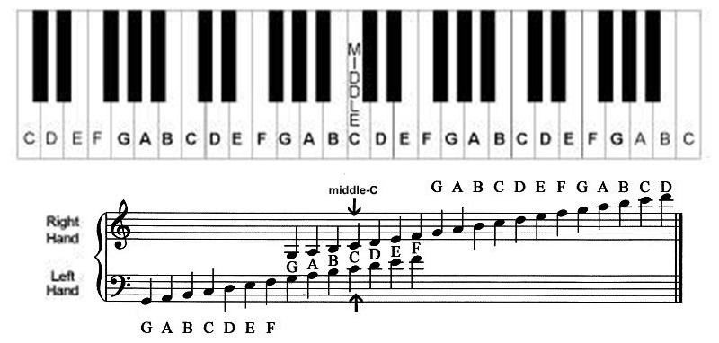 88 key piano keyboard diagram ap500 cruise control wiring learn the notes on with this helpful chart grand staff middle c