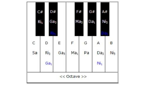 Best Page For Getting Carnatic Notes For Film Songs