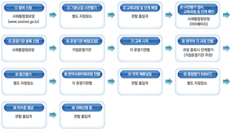 kiip-process