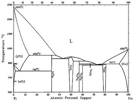 High Strength Copper-Titanium Alloys: Part One :: Total