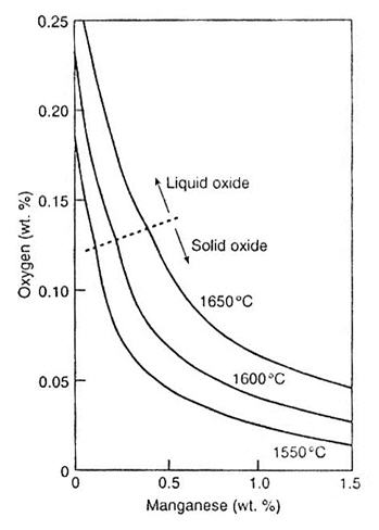 Steel Deoxidation: Part Two :: Total Materia Article