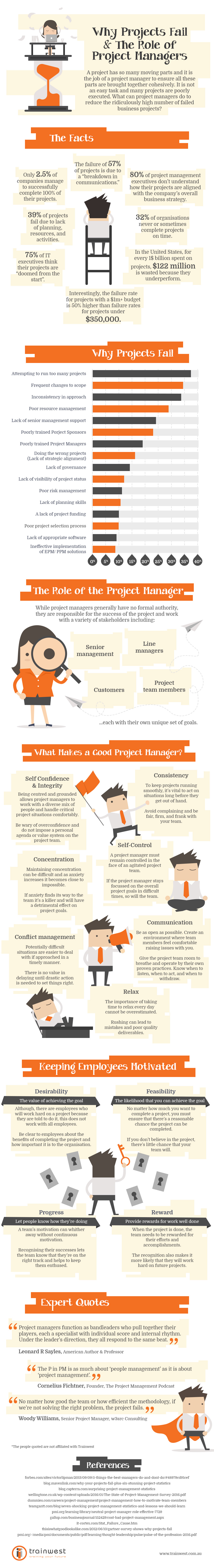why good projects fail Business analysts are the link between the business stakeholders, an organization's goals, and the it teams responsible for software project success as such, bas can have a significant impact on whether software projects succeed or fail according to recent research by project.