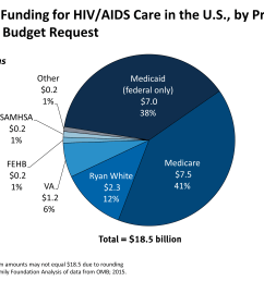 federal funding for hiv aids care in the u s by program fy 2016 [ 3000 x 2250 Pixel ]