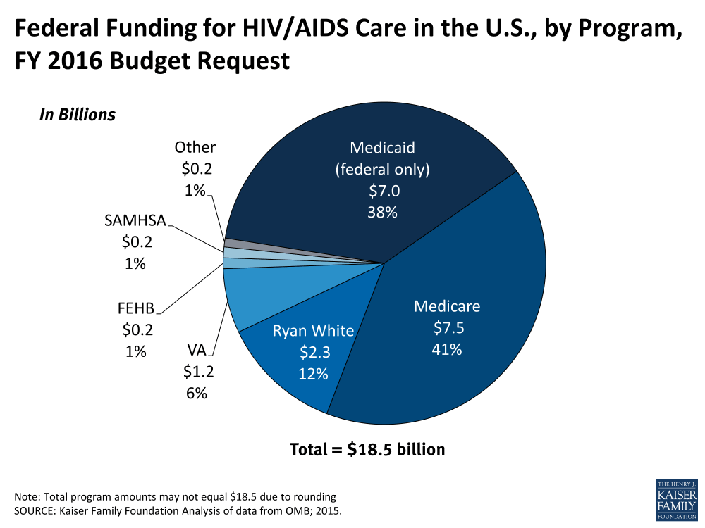 medium resolution of federal funding for hiv aids care in the u s by program fy 2016