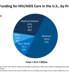 the ryan white hiv aids program the basics the henry j kaiser family foundation [ 3000 x 2250 Pixel ]