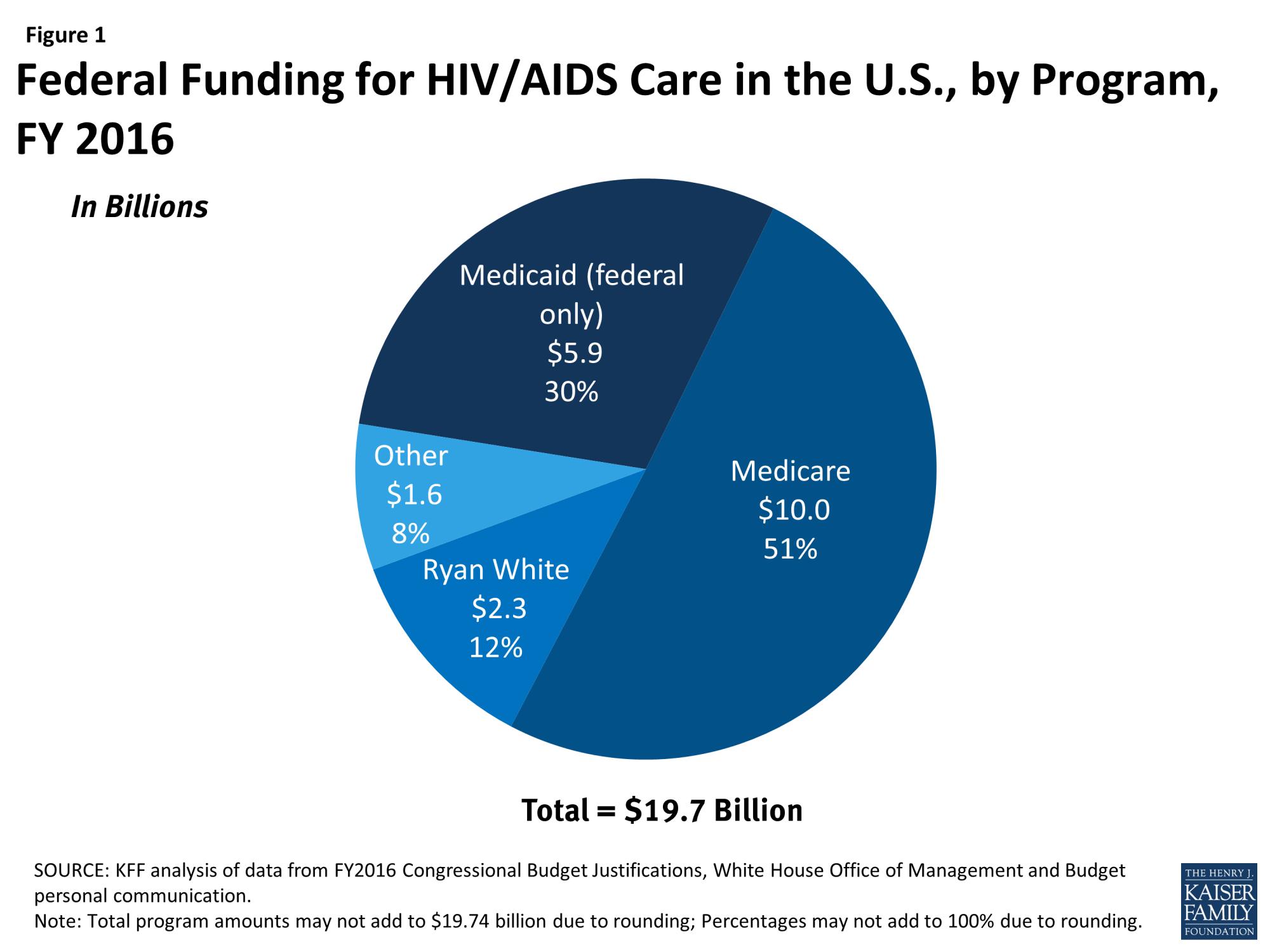 hight resolution of the ryan white hiv aids program the basics the henry j kaiser family foundation