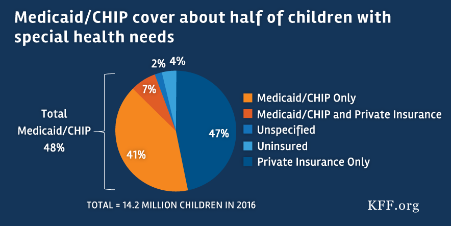 Medicaids Role for Children with Special Health Care Needs A Look at Eligibility Services