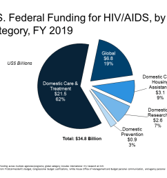 u s federal funding for hiv aids trends over time the henry j kaiser family foundation [ 1280 x 720 Pixel ]