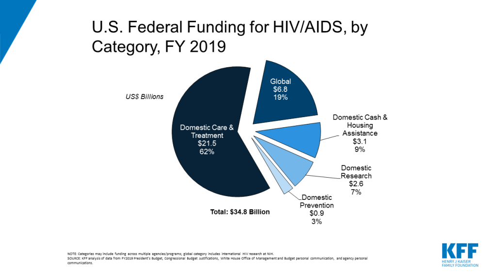 medium resolution of u s federal funding for hiv aids trends over time the henry j kaiser family foundation