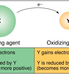 diagram of redox reaction wiring diagram megadiagram of redox reaction [ 1894 x 1120 Pixel ]