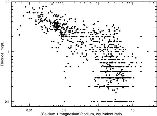KGS--Dakota Aquifer--Appendices--Groundwater Geochemistry