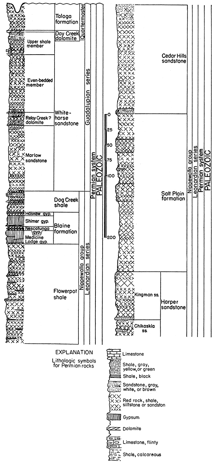 medium resolution of generalized section of upper permian rocks in kansas