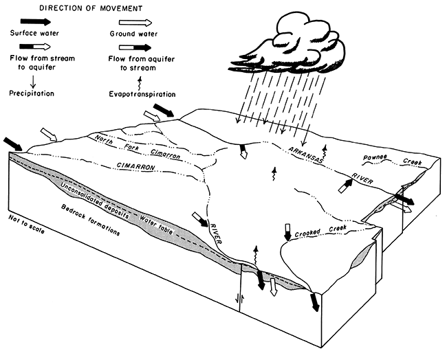 KGS--Geohydrology of Southwestern Kansas--Hydrologic Cycle