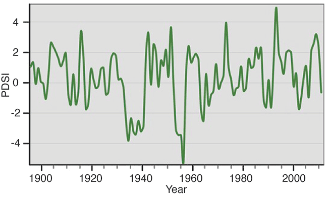 Chart showing changed in PDSI from 1895 to 2011.