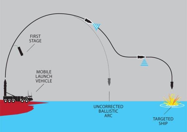 China Ballistic Missile Technology
