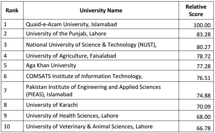 HEC Ranking 2015: Top 10 Universities of Pakistan
