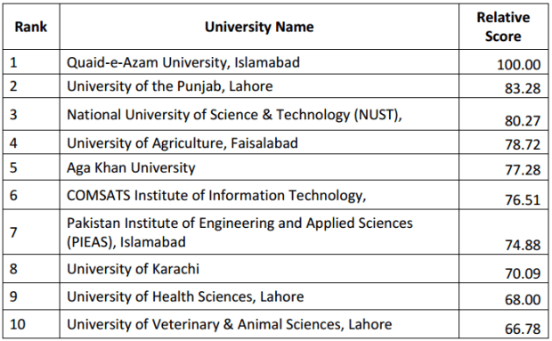 Top 10 Universities of Pakistan