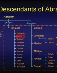Ishmael descendants chart also mersnoforum rh