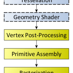 What Is A Sample Space Diagram How To Make An Energy Level Rendering Pipeline Overview - Opengl Wiki