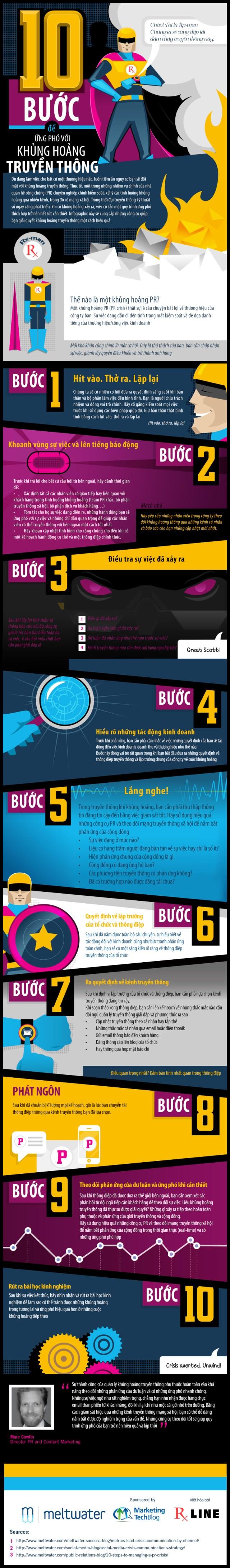 Nguồn: Infographic: 10 Step Crisis Communication Management, Meltwater. Việt hóa: rxline