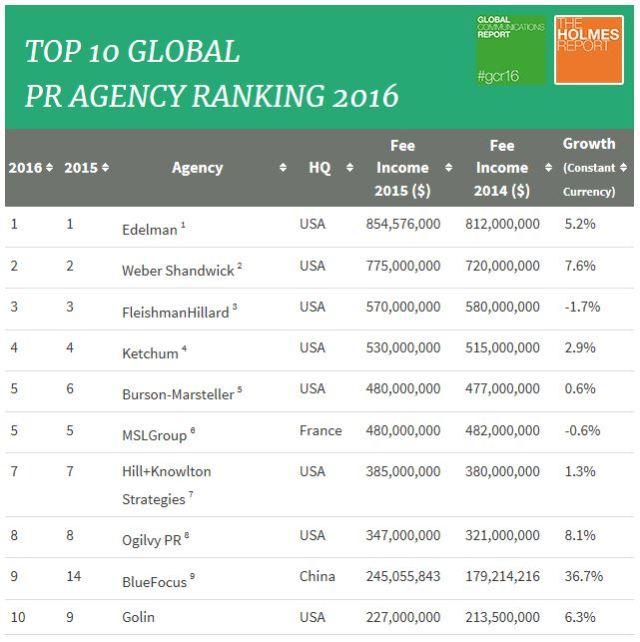 Danh sách 10 công ty PR hàng đầu thế giới năm 2016