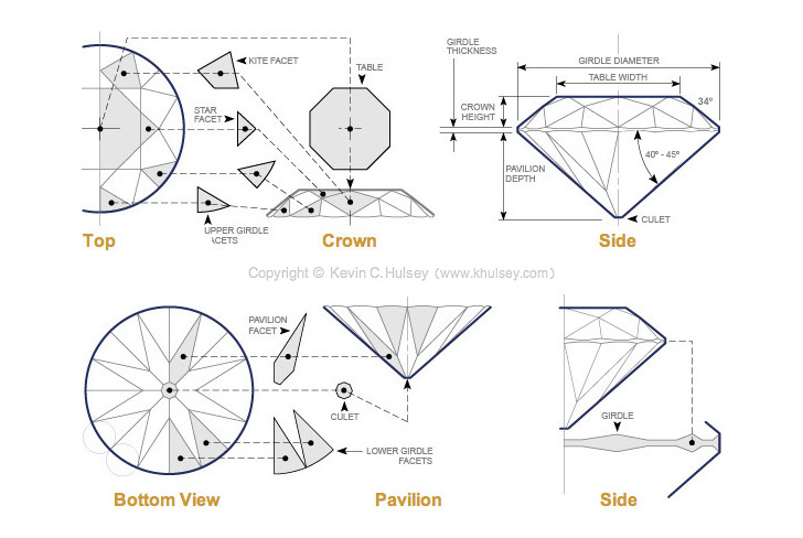 Diamond faceting diagrams