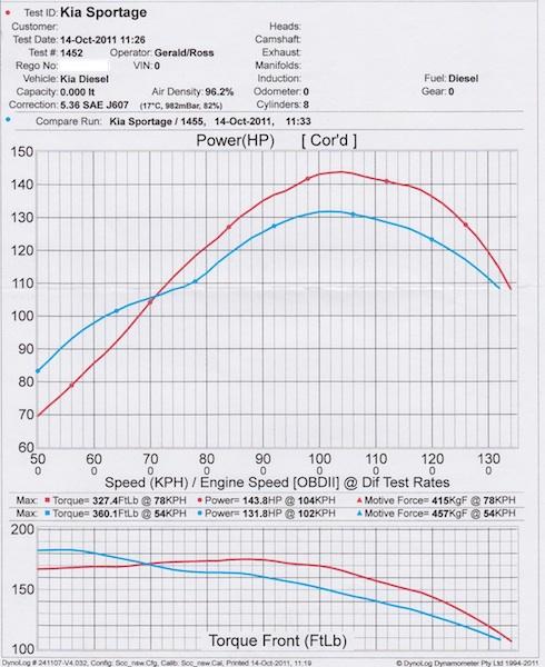 Kia Diesel Crdi Diagram