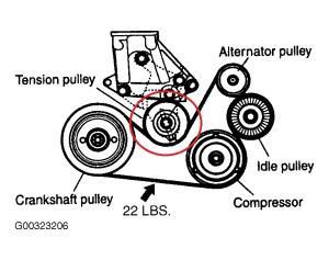 Tensioner pulley nut thread pitch  Kia Forum