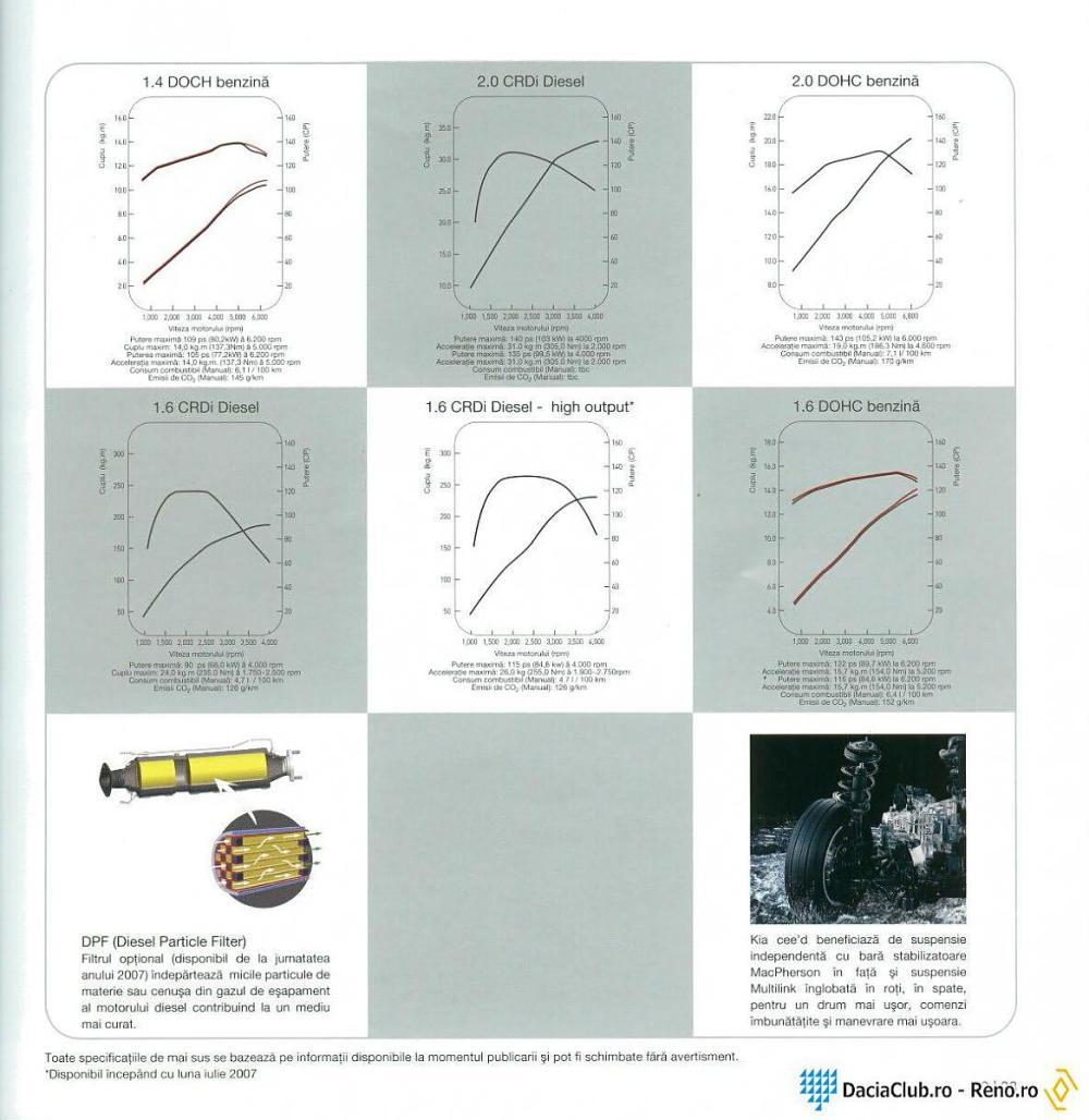 medium resolution of power torque curves kia forumkia 2 0 gdi engine diagrams 12