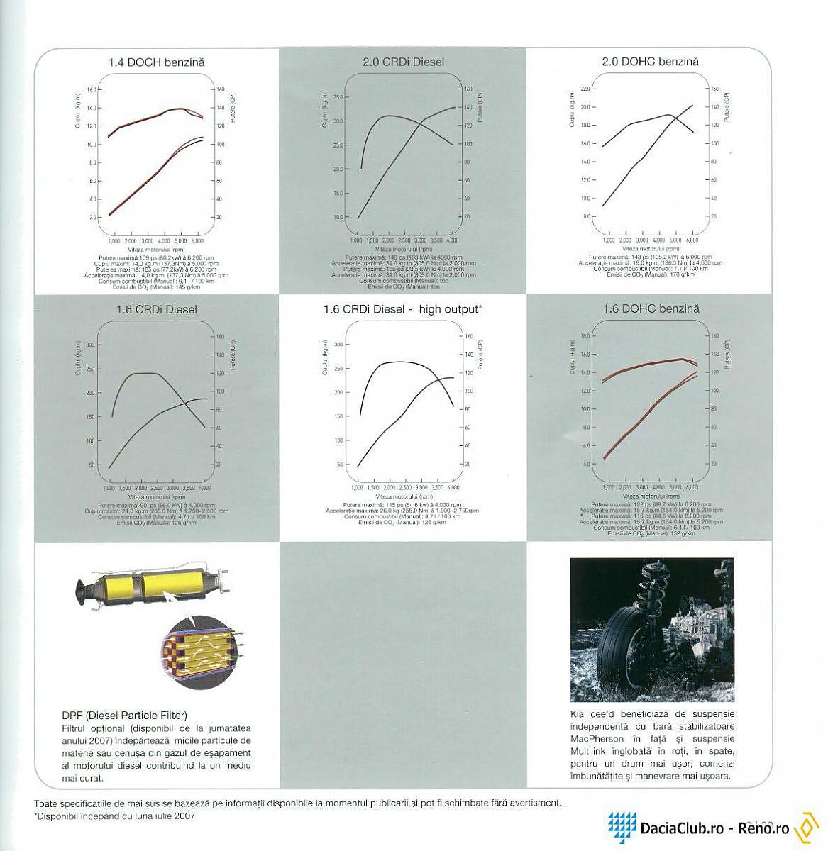 hight resolution of power torque curves kia forumkia 2 0 gdi engine diagrams 12