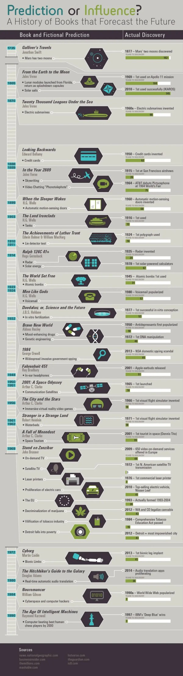 Science Fiction Infographic