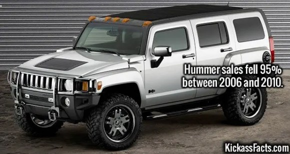 2583 Hummer-Hummer sales fell 95% between 2006 and 2010.