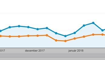 Zvýšil som obraty e-shopu o takmer 130%