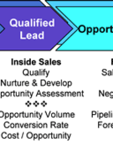 Janet gregory is  veteran sales executive and co founder of kickstart alliance for assistance with strategy planning training also aligning  marketing the lead flow process rh kickstartall