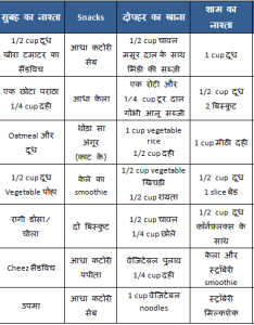 Vegetarian food chart meal plan for year old in hindi also rh kidhealthcenter