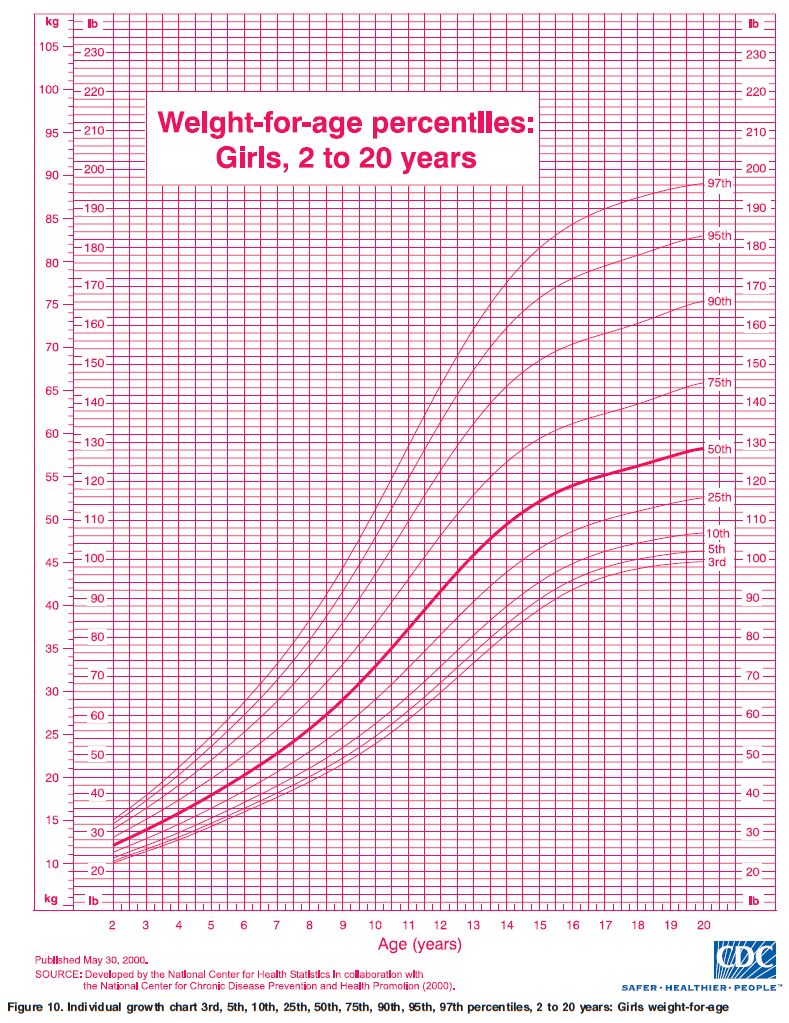 Healthy Weight Chart For Teenage Females