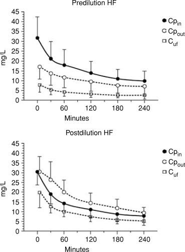 Convective and adsorptive removal of β2-microglobulin
