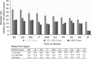 Worldwide, mortality risk is high soon after initiation of