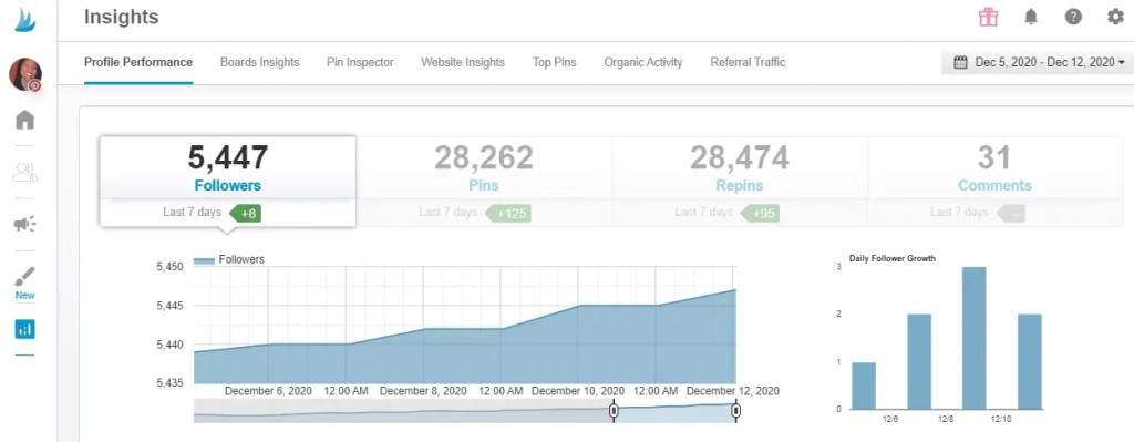 Profile engagement using Tailwind for Pinterest