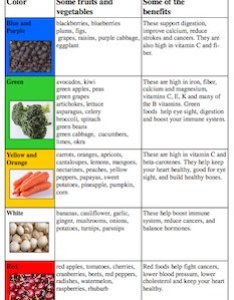 Nutrition chart also fruit and vegetable rh kids cooking activities