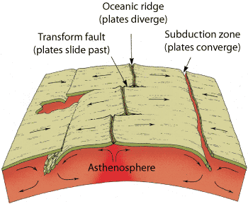 Divergent Plate Boundary where seafloors separate