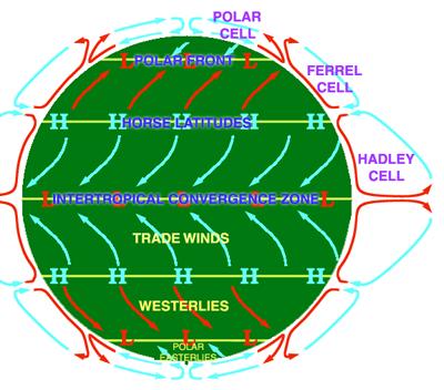 global wind patterns diagram wiring solar panel installation horse latitudes
