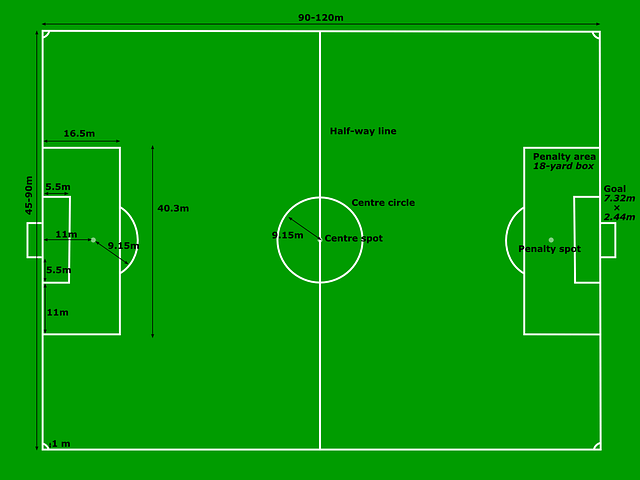 soccer positions diagram poe cable wiring basic rules of