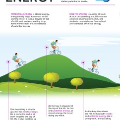 Diagram Of The Transfer Kinetic Energy Wiring Diagrams 2008 Ford F250 Infographic Potential Vs Kids Discover