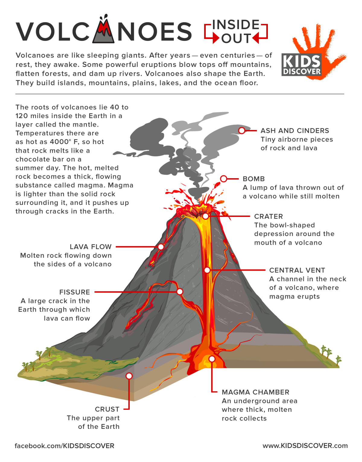 stratovolcano diagram with labels wiring for jeep grand cherokee 2002 infographic volcanoes inside out kids discover