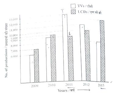 Learn Quantitative Aptitude Graphs & Charts, SBI SO Exam